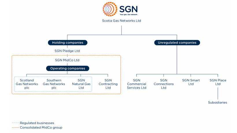 SGN group structure. Under Scotia Gas Networks SGN Pledge Ltd which is a holding company for SGN MidCo Ltd. Under this is the 4 operating companies: Scotland Gas Networks, Southern Gas Networks, SGN Natural Gas and SGN Contracting. Under Scotia Gas Networks is also a number of unregulated companies. These are: SGN Commercial Services, SGN Connections, SGN Smart and SGN Place.