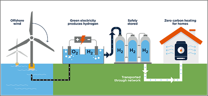 Illustration showing hydrogen creation from offshore wind and green electricity, hydrogen storage and transportation to provide zero carbon heating in a house.
